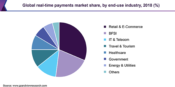 Global real-time payments market