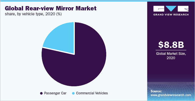 Global rear-view mirror market