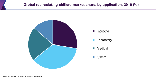 Global recirculating chillers market share