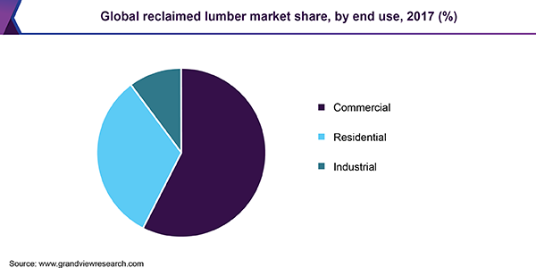 Global reclaimed lumber market