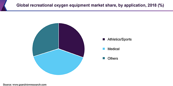 Global recreational oxygen equipment market share, by application, 2018 (%)