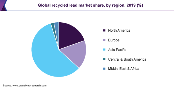 Global recycled lead market share
