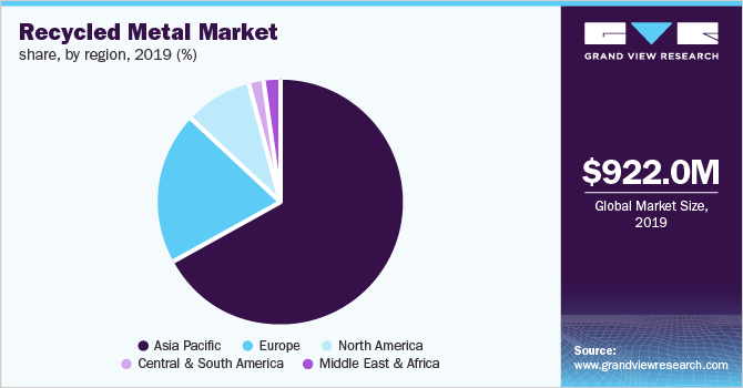Global recycled metal market share, by region, 2018 (%)