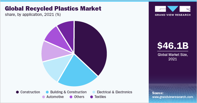 Global recycled plastics market share