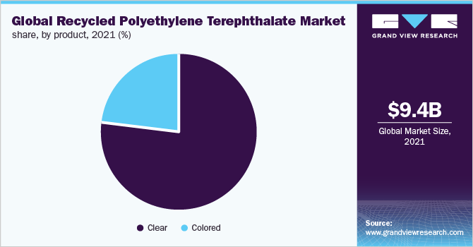 Global recycled polyethylene terephthalate market