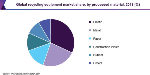 Global recycling equipment market share, by processed material, 2019 (%)