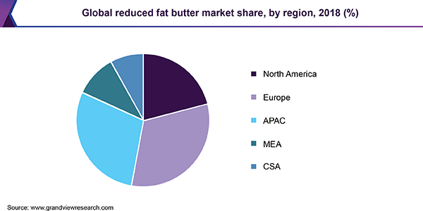 Global reduced fat butter market