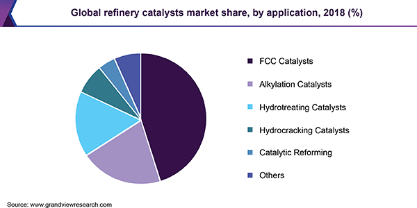 Global refinery catalysts market share, by application, 2018 (%)