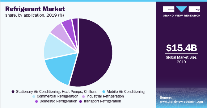Global refrigerant market volume, by application, 2016 (%)
