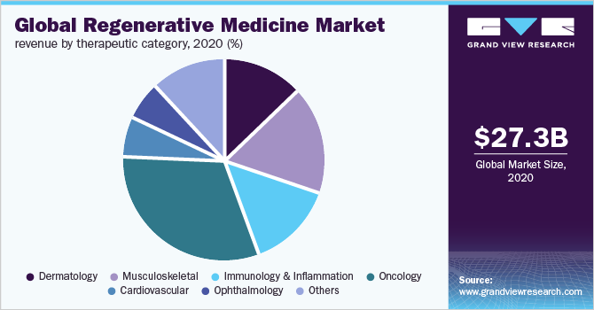 Global regenerative medicine market share, by therapeutic category, 2018 (%)