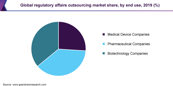 Global regulatory affairs outsourcing market share, by end use, 2019 (%)