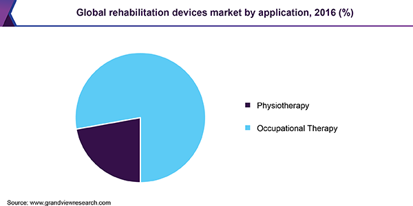 Global rehabilitation devices market by application, 2016 (%)