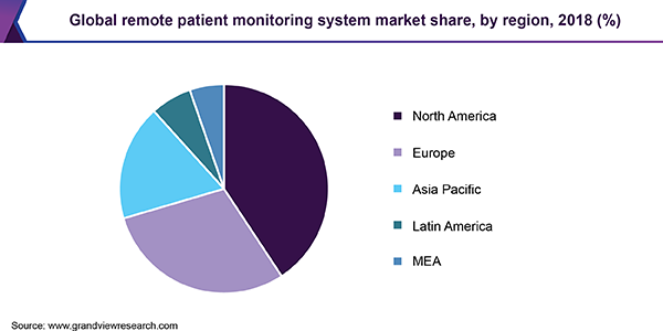 Global remote patient monitoring system market share, by region, 2018 (%)
