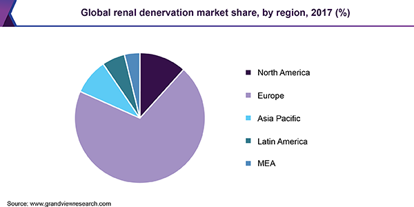 Global renal denervation market