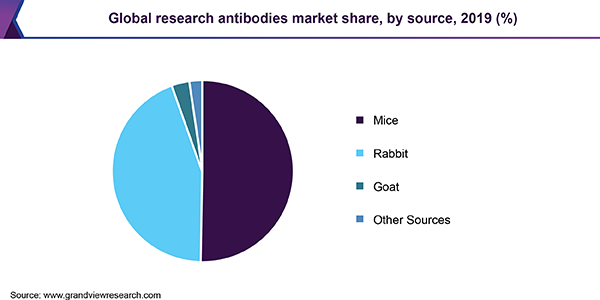Global research antibodies market share, by source, 2019 (%)