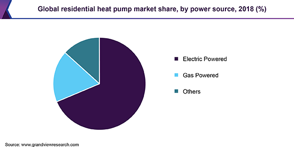 Global residential heat pump market share, by power source, 2018 (%)