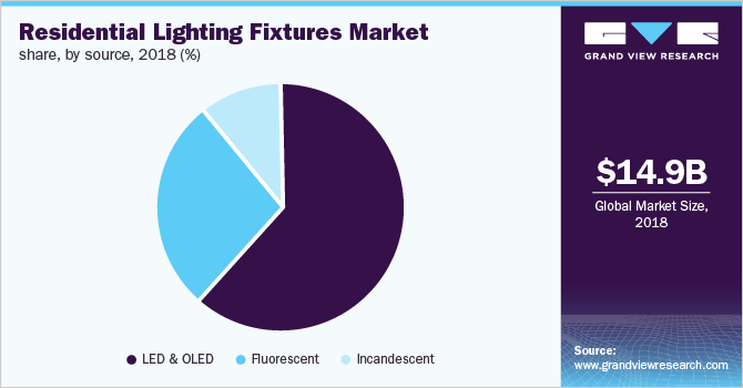 https://www.grandviewresearch.com/static/img/research/global-residential-lighting-fixtures-market.png
