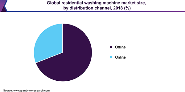 Global residential washing machine market size, by distribution channel, 2018 (%)