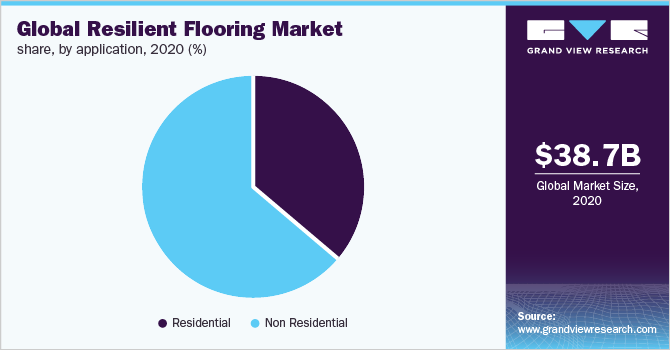Global Resilient Flooring Market Size Share Industry