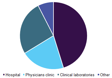 Global respiratory disease testing market, by end-use, 2016 (%)