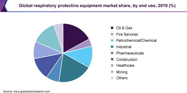 Global respiratory protective equipment market share, by end use, 2019 (%)