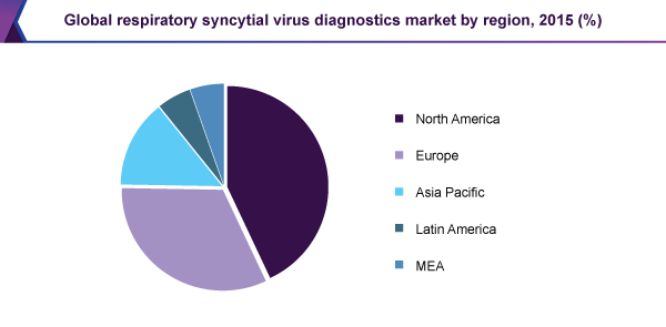 Global respiratory syncytial virus diagnostics market by region, 2015 (%)