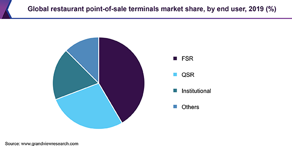 Global restaurant point-of-sale terminals market