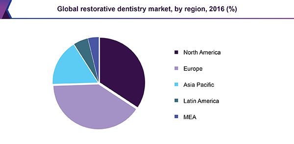Global restorative dentistry market, by region, 2016 (%)