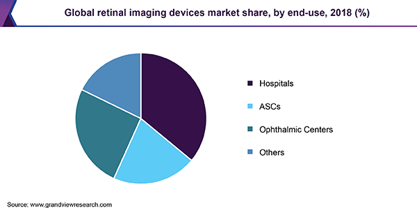 Global retinal imaging devices market share, by end-use, 2018 (%)