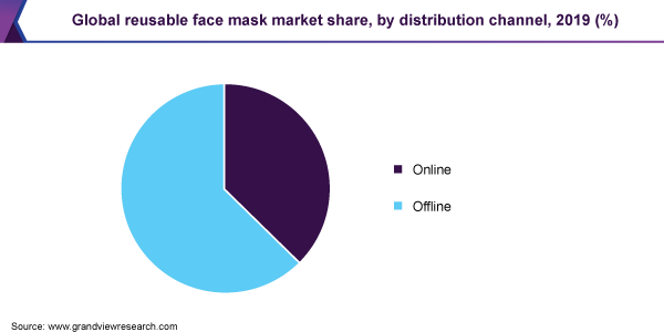 Global reusable face mask market share