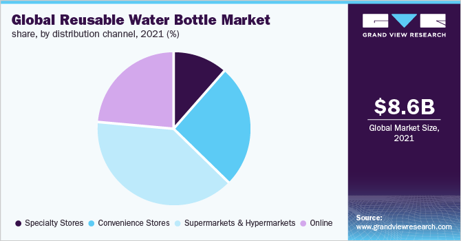 Global reusable water bottle market