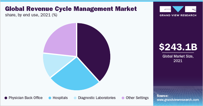 https://www.grandviewresearch.com/static/img/research/global-revenue-cycle-management-market.png