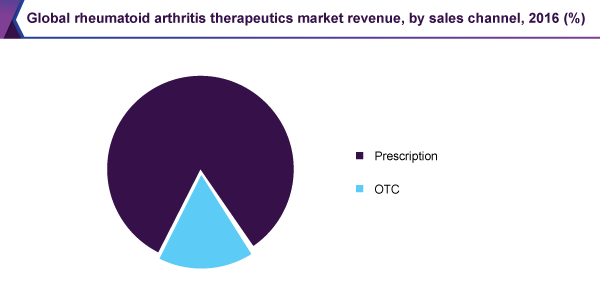 Global rheumatoid arthritis therapeutics market revenue, by sales channel, 2016 (%)