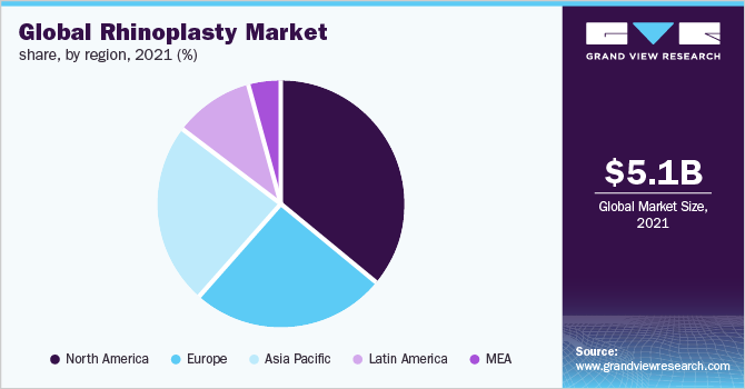 Global rhinoplasty market share