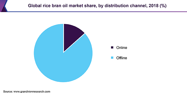 https://www.grandviewresearch.com/static/img/research/global-rice-bran-oil-market.png