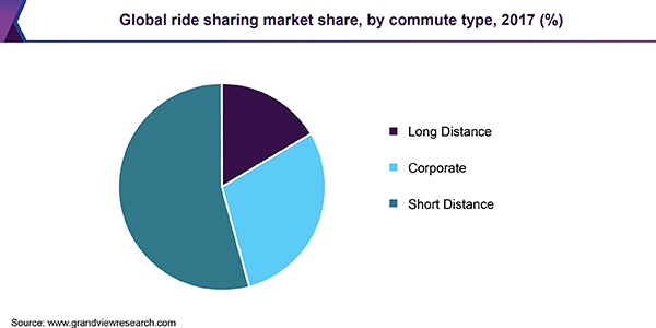 Global ride sharing market share, by commute type, 2017 (%)
