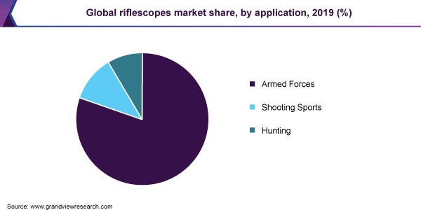 Global riflescopes market share