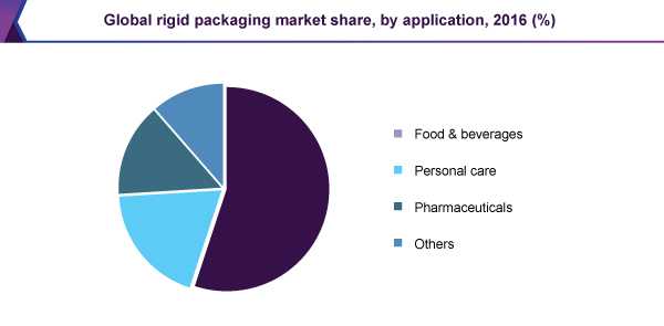Global rigid packaging market