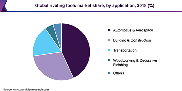 Global riveting tools market