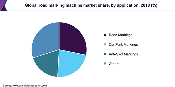 Global road marking machine Market