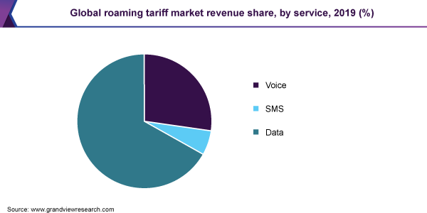 Global roaming tariff market revenue share, by service, 2019 (%)