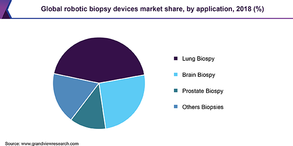Global robotic biopsy devices Market
