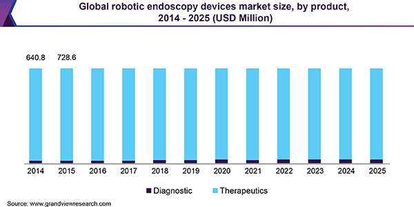 Global robotic endoscopy devices market size, by product, 2014 - 2025, (USD Million)