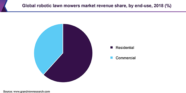 Global robotic lawn mowers market revenue share, by end-use, 2018 (%)