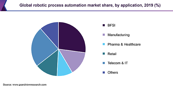 Global Robotic Process Automation (RPA) market share, by application, 2017 (%)