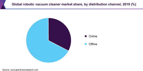 Global robotic vacuum cleaner market share, by distribution channel, 2019 (%)