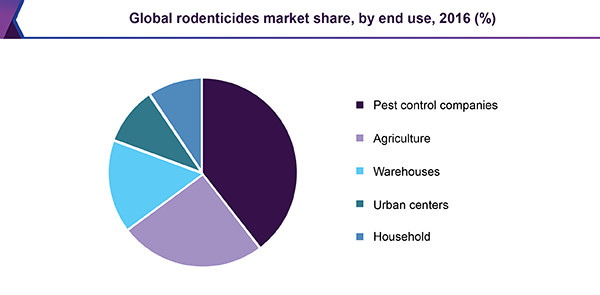 Global rodenticides market share, by end use, 2016 (%)