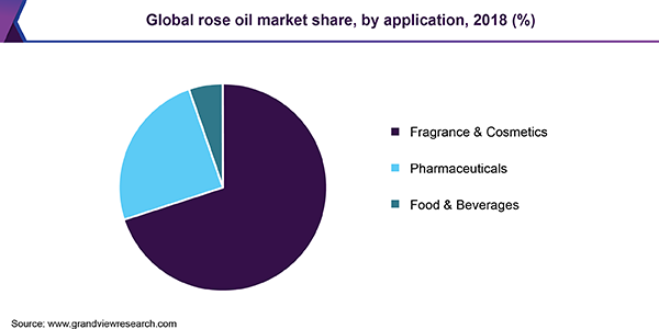 Global rose oil market share, by application, 2018 (%)