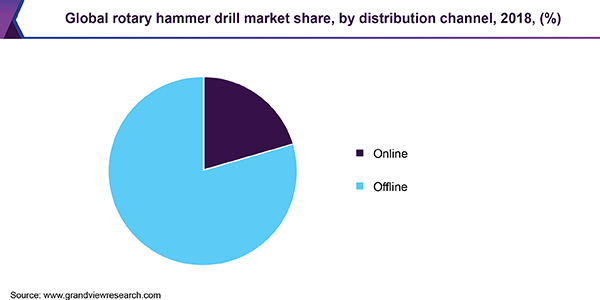 Global rotary hammer drill market share, by distribution channel, 2018, (%)
