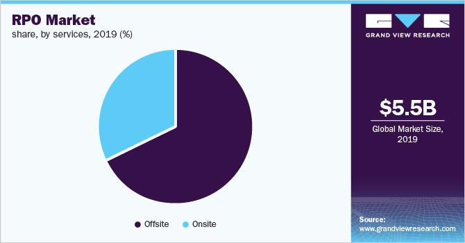 RPO Market Size